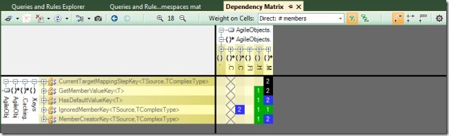 NDepend Cyclic Namespaces Dependency Matrix